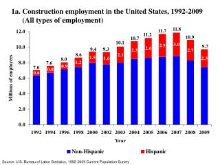 1a. Construction employment in the United States, 1992-2009       (All types of employment)