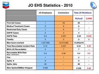 JO EHS Statistics - 2010