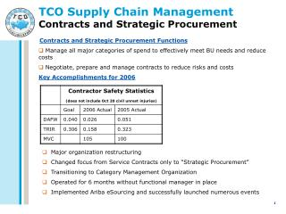 TCO Supply Chain Management  Contracts and Strategic Procurement