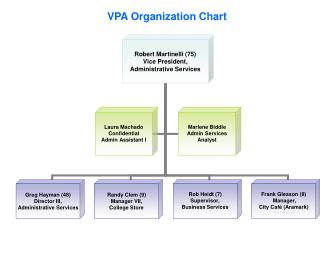 VPA Organization Chart
