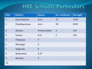 HRE Schools Particulars