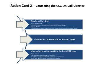 Action Card  2  –  Contacting the CCG On-Call Director