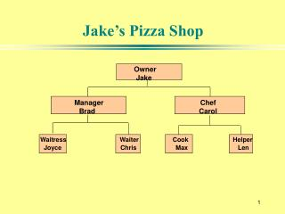 Jake's Pizza Shop
