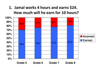 Jamal works 4 hours and earns $24.        How much will he earn for 10 hours?