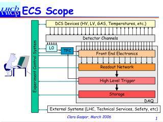 ECS Scope