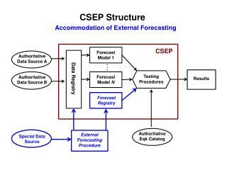CSEP Structure