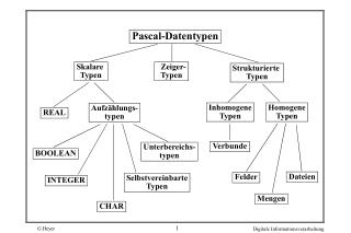 Pascal-Datentypen