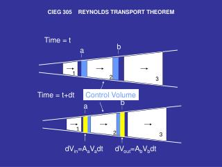 CIEG 305    REYNOLDS TRANSPORT THEOREM