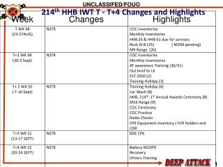214 th  HHB IWT T - T+4 Changes and Highlights