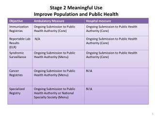 Stage 2 Meaningful Use  Improve Population and Public Health