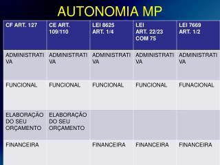 AUTONOMIA MP
