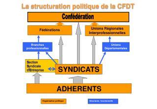 La structuration politique de la CFDT