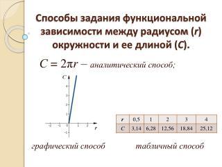 Способы задания функциональной зависимости между радиусом( r ) окружности и ее длиной ( С ).