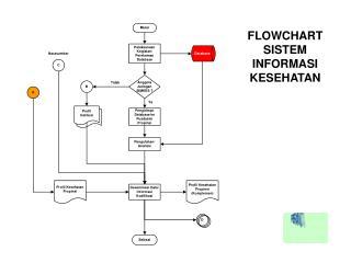 FLOWCHART SISTEM INFORMASI KESEHATAN