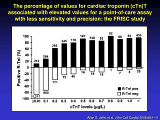 Allan S. Jaffe, et al. J Am Coll Cardiol 2006;48:1–11
