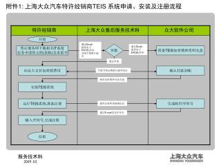 售后服务网下载相关 IT 系统 业务申请的文档 ( 表格 ) 及承诺书