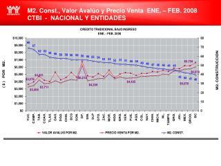 M2. Const., Valor Avalúo y Precio Venta  ENE. – FEB. 2008 CTBI  -  NACIONAL Y ENTIDADES