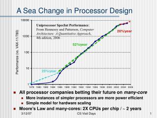A Sea Change in Processor Design