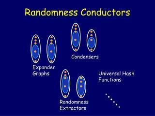 Randomness Conductors