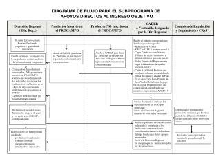 DIAGRAMA DE FLUJO PARA EL SUBPROGRAMA DE  APOYOS DIRECTOS AL INGRESO OBJETIVO