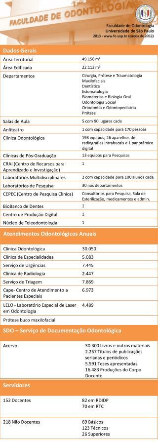 Faculdade de Odontologia Universidade de São Paulo 2013 - fop.br (dados de 2012)