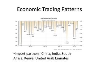 Economic Trading  Patterns