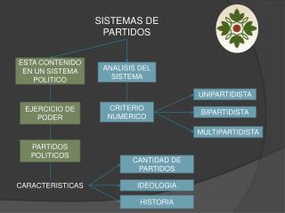 SISTEMAS DE PARTIDOS