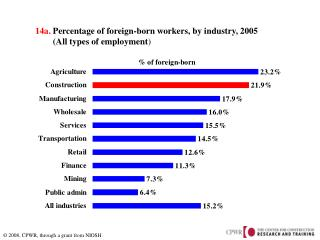14a.  Percentage of foreign-born  workers,  by industry, 2005         (All types of employment )