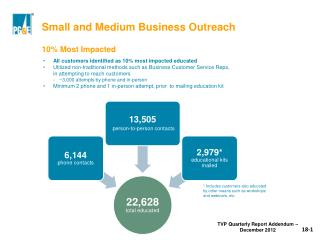Small and Medium Business Outreach