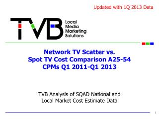 Network TV Scatter vs.  Spot TV Cost Comparison A25-54  CPMs Q1 2011-Q1 2013