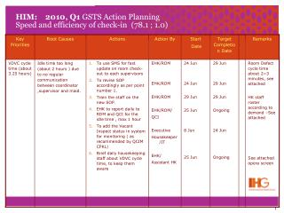 HIM:    2010, Q1  GSTS Action Planning Speed and efficiency of check-in  (78.1 ; 1.0)