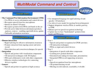 MultiModal Command and Control