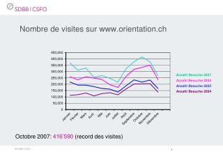 Nombre de visites sur orientation.ch