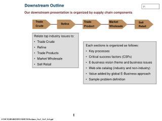 Downstream Outline