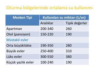 Oturma bölgelerinde ortalama su kullanımı