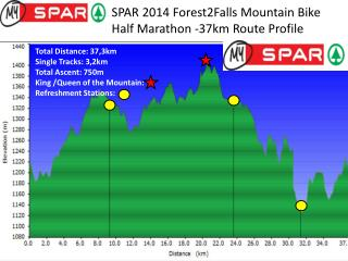 SPAR 2014 Forest2Falls Mountain Bike  Half Marathon -37km Route Profile