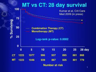 MT vs CT: 28 day survival