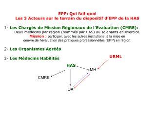 EPP: Qui fait quoi Les 3 Acteurs sur le terrain du dispositif d'EPP de la HAS