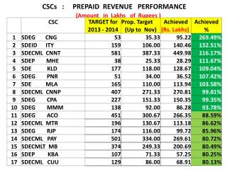 CSCs   :     PREPAID  REVENUE   PERFORMANCE  (Amount   in   Lakhs    of  Rupees )