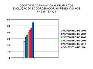 COORDENADORIA NACIONAL DE ADULTOS EVOLUÇÀO DAS COORDENADORIAS REGIONAIS NOS PRESBITÉRIOS