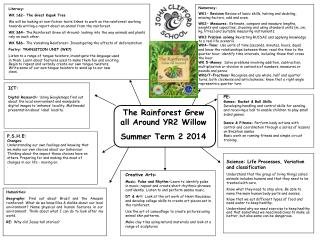 Literacy: WK 1&2- The Great Kapok Tree