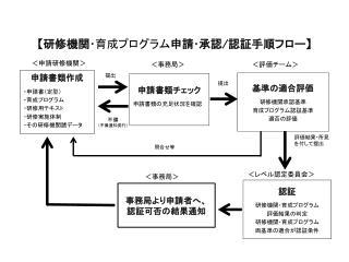 【 研修機関・ 育成プログラム 申請・承認 / 認証手順フロー 】