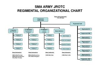 Regimental Commander