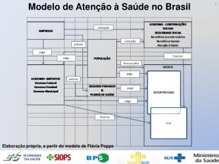 Modelo de Atenção à Saúde no Brasil