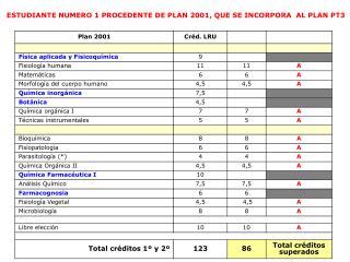 ESTUDIANTE NUMERO 1 PROCEDENTE DE PLAN 2001, QUE SE INCORPORA  AL PLAN PT3
