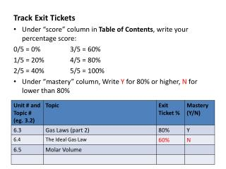 "Track Exit Tickets Under ""score"" column in  Table of Contents , write your percentage score:"