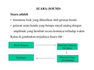 SUARA (SOUND)  Suara adalah  •   fenomena fisik yang dihasilkan oleh getaran benda