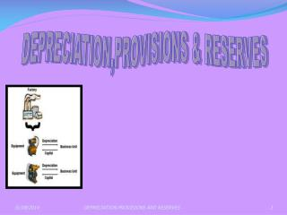 DEPRECIATION,PROVISIONS & RESERVES