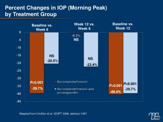 Percent Changes in IOP (Morning Peak) by Treatment Group