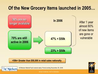 Of the New Grocery Items launched in 2005…